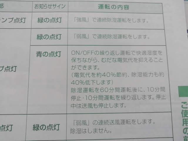 コロナの除湿機 CD-P63A のの運転説明